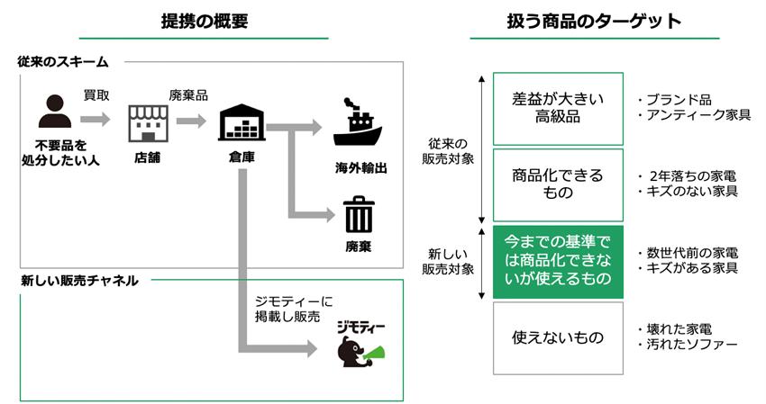 提携の概要を表した図